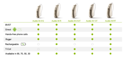 Phonak Audeo Marvel Hearing aids