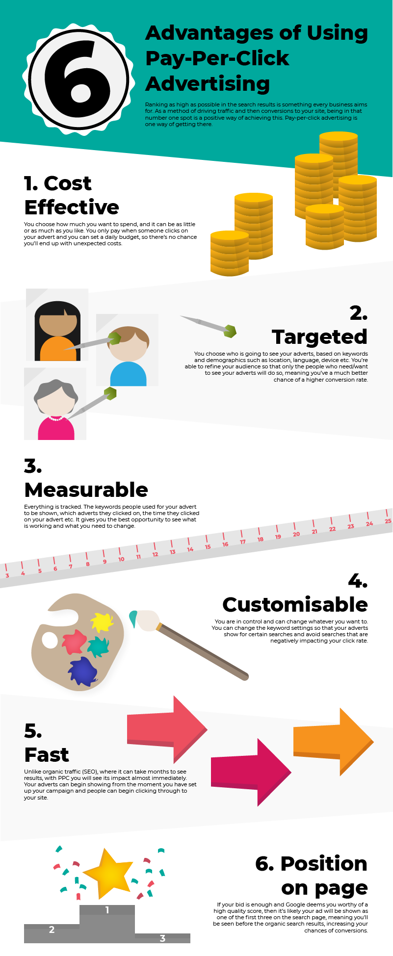 PPC (Pay-per-click) Advertising Infographic