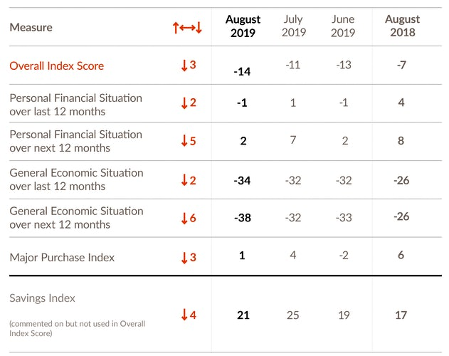 consumer confidence table