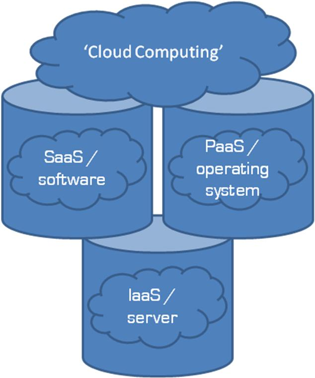 The 3 pillars of Cloud Computing