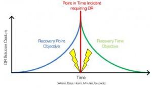 Cost impact graph RPO/RTO