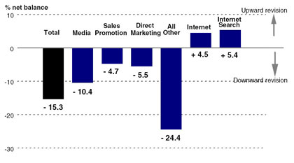 IPA Bellwether  indicates marketing spend