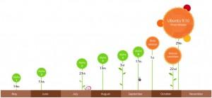 Ubuntu Timeline