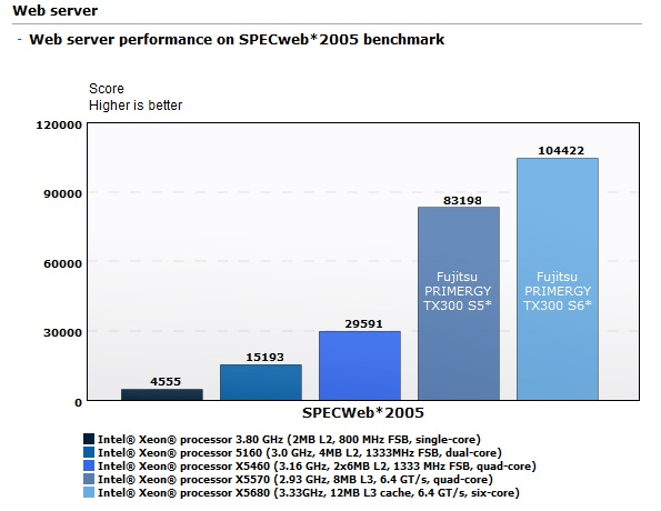 Web Server Performance