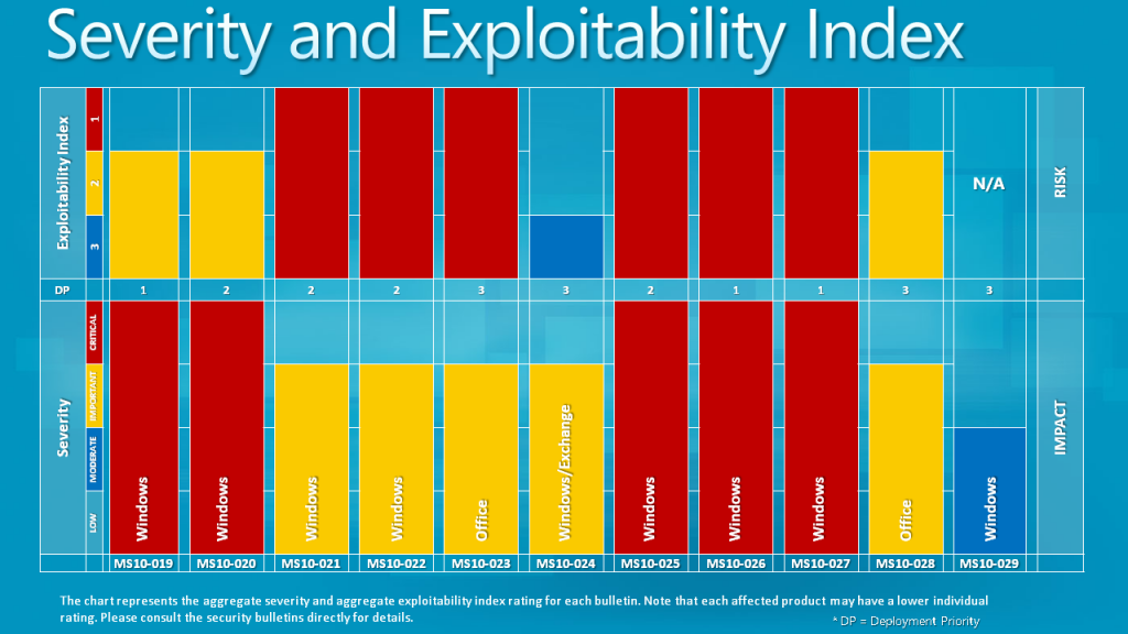 Severity and exploitability