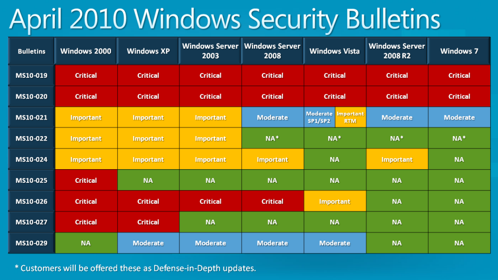 Windows security bulletin