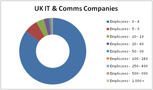 UK IT & Comms companies employees stats