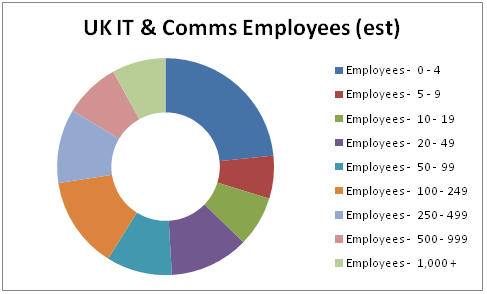 Graph of UK IT & Comms Employees