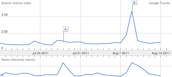 Google Trends BBM traffic spike