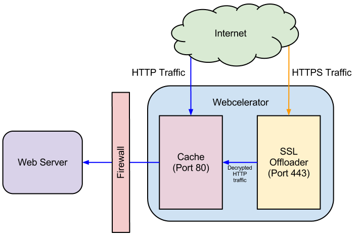 SSL Offloading Example UKFast Webcelerator