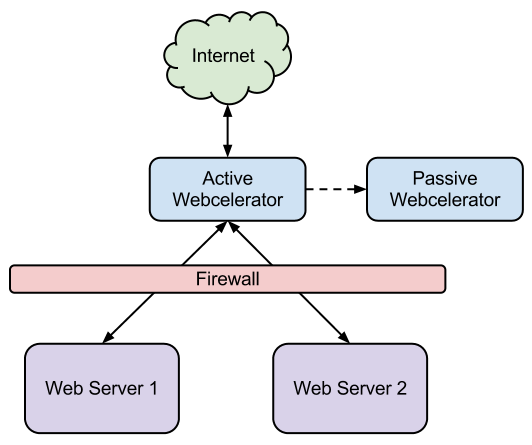 Webcel Diagram