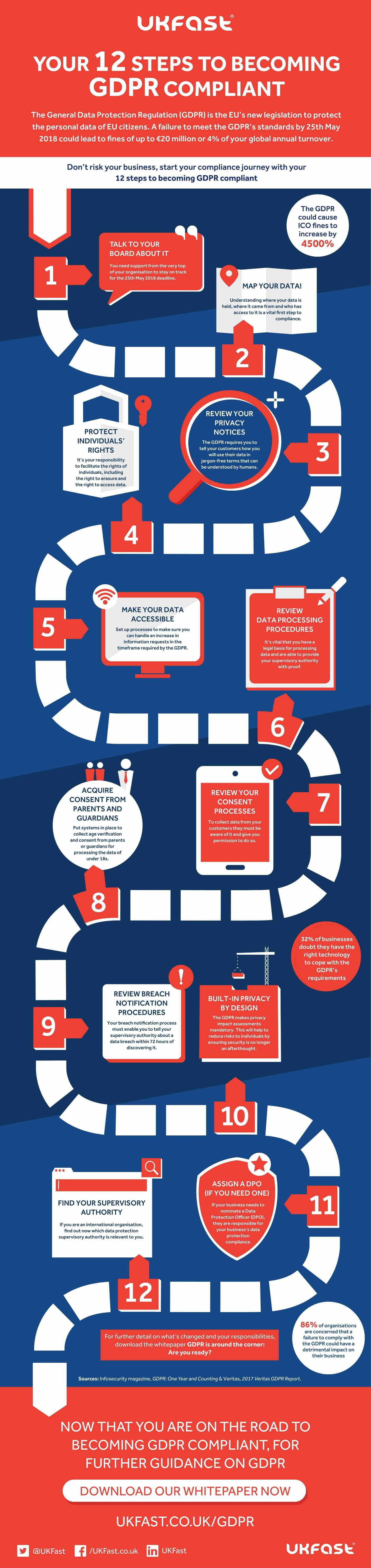 Gdpr 12 Steps Infographic 1