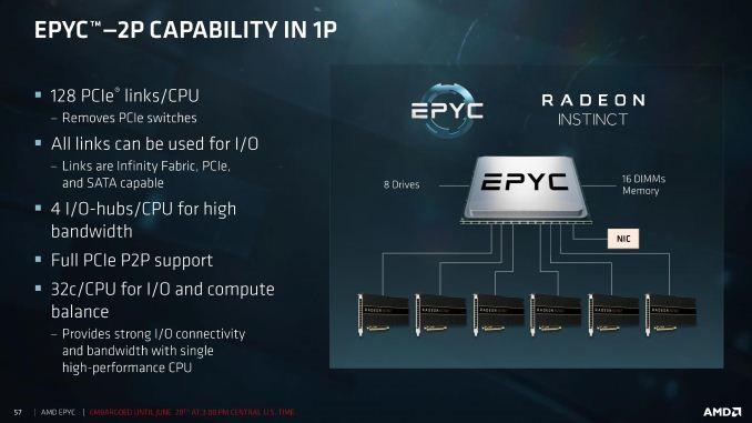 AMD EPYC Spec