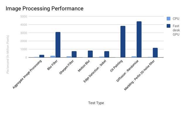 FASTdesk GPU graph