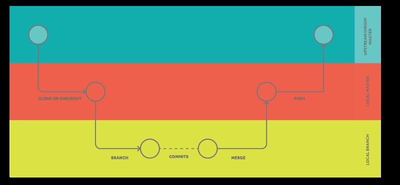 Continuous Integration: DevOps Series Part 2 | UKFast Blog