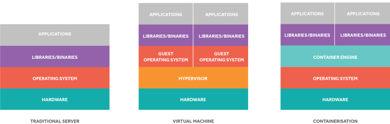 cloud containers and virtual machines diagram