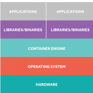 Container diagram