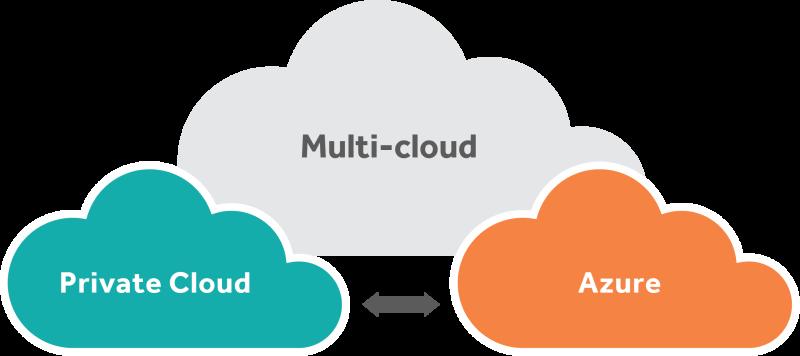 Migration To Azure Diagram Blog